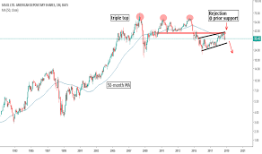Top 10 Charts 1993 Ssl Stock Price And Chart Nyse Ssl Tradingview
