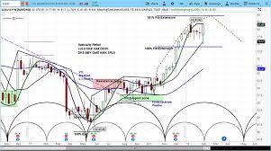 Lululemon Stock Chart Lululemon Stock Lulu Rallies Following Ceo Resignation