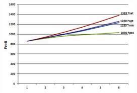 Sample Gap Analysis