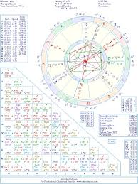 Michael Pena Natal Birth Chart From The Astrolreport A List