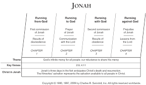 Book Of Jonah Overview Insight For Living Ministries
