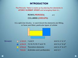 PERIODIC TRENDS. CONTENTS Introduction Electron configuration ...
