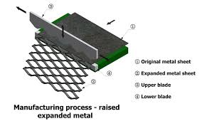 Raised Expanded Metal Size Chart Manufacturing Process Of Expanded Metal