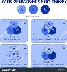 A Complement Venn Diagram Complement Venn Diagram Math Complement Diagram Maths
