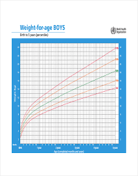Nhs Child Weight Chart Factual Nhs Obesity Chart Height Chart Of A Baby Boy Nhs