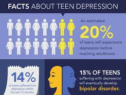 Facts on teen depression