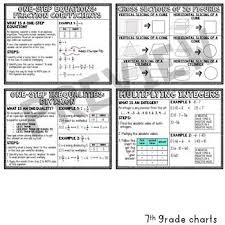 Middle School Math Anchor Chart Reference Sheets School