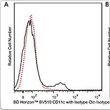 Multicolor Flow Cytometry Bd Biosciences Anz
