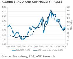Commodity Rate Chart Anz Dont Bank On Commodities To Drive The Australian