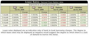 Current Lease Rates Who Discovered Crude Oil