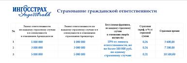 Уральский ювелирный центр Установлена процедура реализации  Страховым случаем по настоящему Полису является событие причинения вреда жизни и здоровью и или ущерба имуществу вещам третьих лиц включая арендодателя и