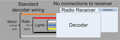 applications radio control and battery power for model railroads Dcc Decoder Wiring Diagram pro a simple way to equip a loco with dcc functionality without the cost or frustration of making layout wiring compatible with dcc dcc decoder circuit diagram