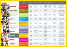 Chart All 10 Les Mills Group Workout Classes Explained