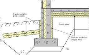 building and frost insulation
