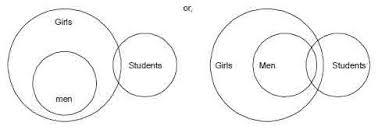 Syllogism Examples Using Venn Diagram Online Course Csat Paper Ii Logical Reasoning Analytical