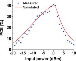 Powers Epoxy Comparison Chart Dual Polarized High Gain Resonant Cavity Antenna For Radio