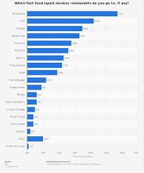 Fast Food Market Share Pie Chart Fast Food Restaurants Most Popular 2015 Statista