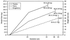 Multiple Gestation Antenatal Care Glowm