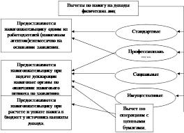 Дипломная работа Налог на доходы физических лиц ru  окажется больше суммы доходов в отношении которых предусмотрена налоговая ставка в размере 13% подлежащих налогообложению за этот же налоговый период