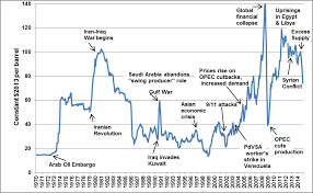 Timeline A Brief History Of Oil Prices And Vehicle