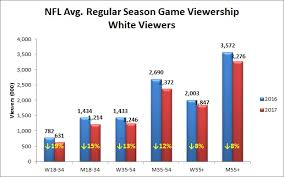 The Nfls 2017 Ratings Slide Was Mainly Fueled By White