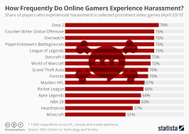 Chart How Frequently Do Online Gamers Experience Harassment