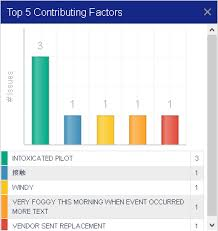 Causal Factor Charting Safety Chart Monitor Root Causes Contributing Factors In
