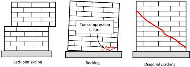 Failure Modes Of Brick Masonry Buildings Shear Diagonal