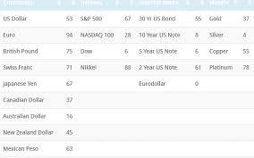 Cot Speculative Short Covering In U S Bonds