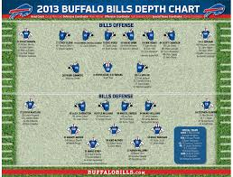 Nfl Depth Charts 2019 2019 Nfl Depth Charts For Afc East