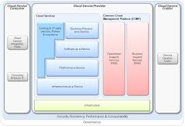 Cloud Architecture Ibms Reference Architecture For Creating Cloud Environments Updated