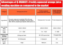 Vending Machine Statistics Classy Fully Intelligent Fresh Juice Vendor In Q Orange Internet And