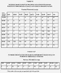 Va Disability Calculator Chart Va Disability Compensation Rates 2016 Unique Va Disability