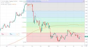 1 Usd To Idr Chart Usd Idr Technical Analysis 14 180 Is The Level To Bear For