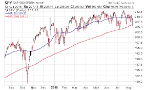 S P 500 Spy Decision Time For Trend Followers