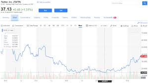 Instagram Stock Price History Chart Top 10 Social Networking Sites By Market Share Statistics