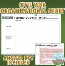 Civil War Chart U S History Tpt Store Board Social