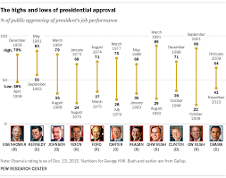 Presidential Job Approval Ratings From Ike To Obama Pew