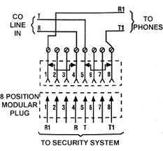 how to wire an rj31x jack gohts wiki fortunately this big complex problem had a very simple solution some clever person came up a jack that could be inserted in the line between the co