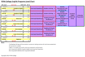 Met Equivalent Chart Program Level Chart Pera English School Ielts Toefl Esl