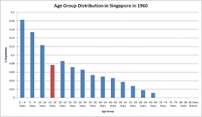 Singapore Religion Chart Demographics Of Singapore Wikipedia