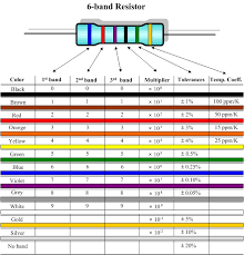 Resistor Color Code Chart Gorgeous Resistors And The Color Codes Hirophysics