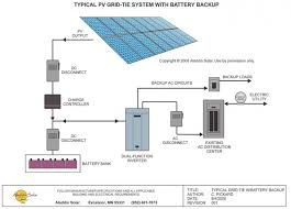 wiring diagram for grid tie solar system the wiring diagram