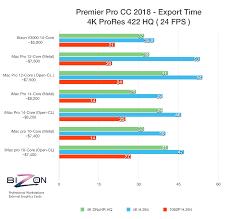 Best Computer For Premiere Pro Cc 2019 4k 6k 8k