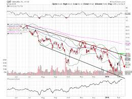 2 Trade Ideas Amidst The Stock Market Whipsaw Cat Cinf