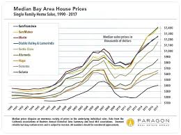Current Home Value