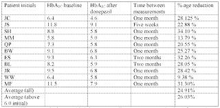 Insulin Sliding Scale Chart For Novolog Sliding Scale Low Dose Sliding Scale Novolog