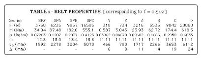 Poly V Belt Size Chart Danotes V Belt Drives Kinetics And Fatigue