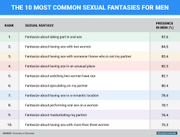 Sexual fantasy ideas for married couples