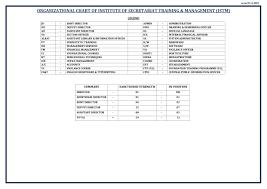 Mha Org Chart Organization Chart Institute Of Secretariat Training